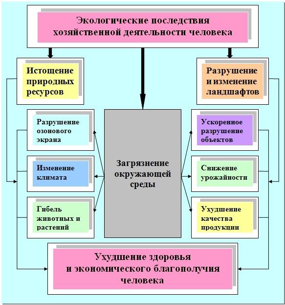 Классификация ЧС природного и техногенного характера ...